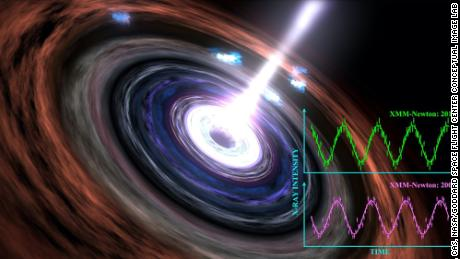 Astronomers witness the steadfast beating heart of a black hole