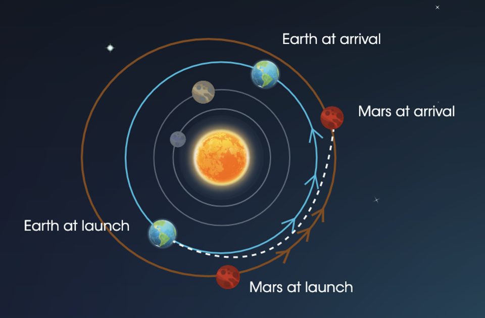 Here's why space agencies must launch to Mars when the two planets are close to each other.