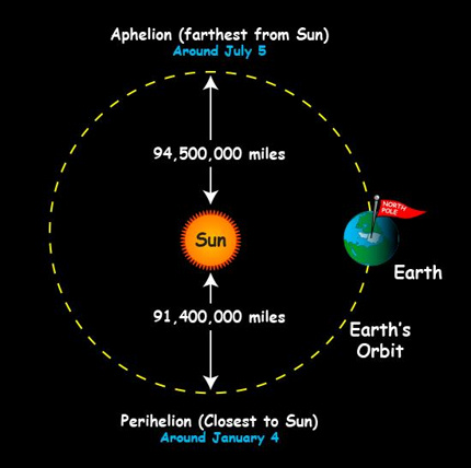 Earth farthest from the sunshine on July 4 | Tonight - Aviation Analysis Wing