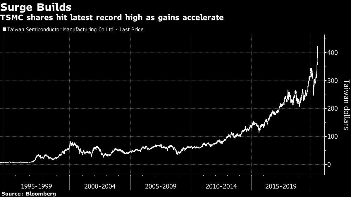 TSMC's $35 Billion Rally Puts Taiwan Stock Index Over 1990 Peak
