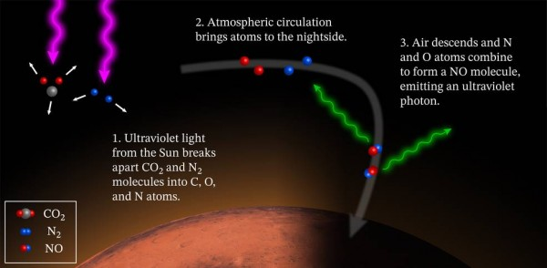 What causes Mars to glow at night?