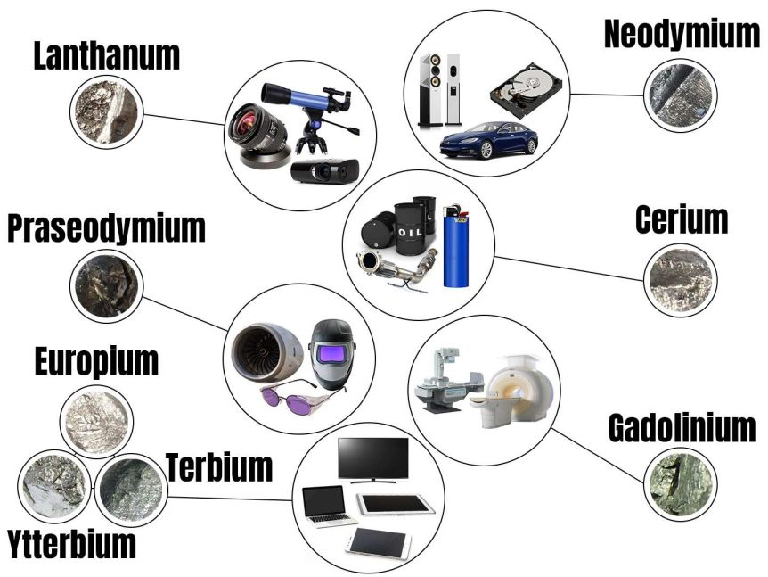 An infographic shows a number of rare earth minerals corresponding to their real-world applications.