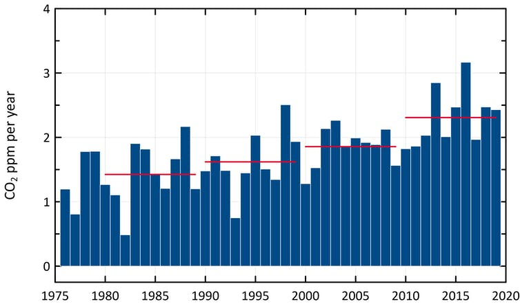 Annual growth in CO₂ at Cape Grim since 1976. Red horizontal bars show the average growth rate in ppm/year each decade.