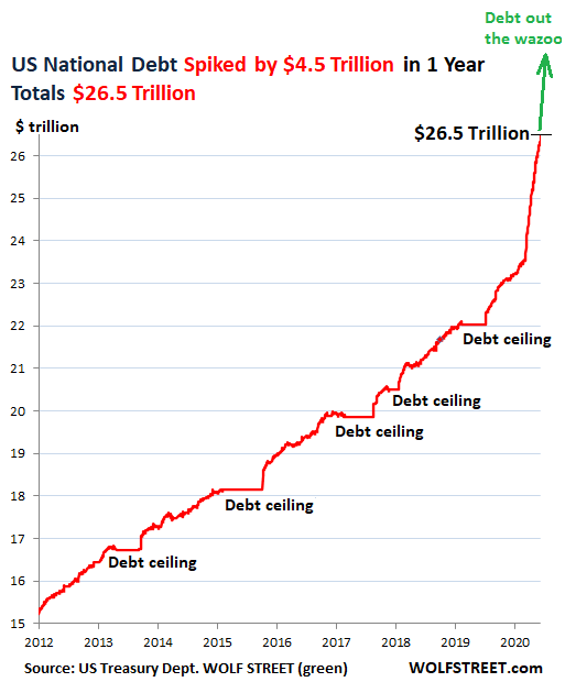 Who Bought the Gigantic $4.5 Trillion in US Government Debt Added in the Past 12 Months? Everyone but China?