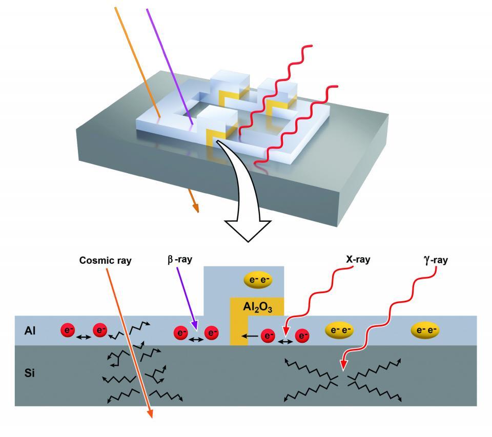 Radiation penetrates a superconducting qubit