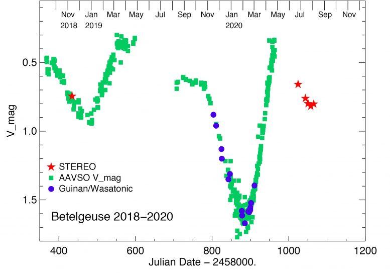 Betelgeuse Brightness 2018 2020 Chart