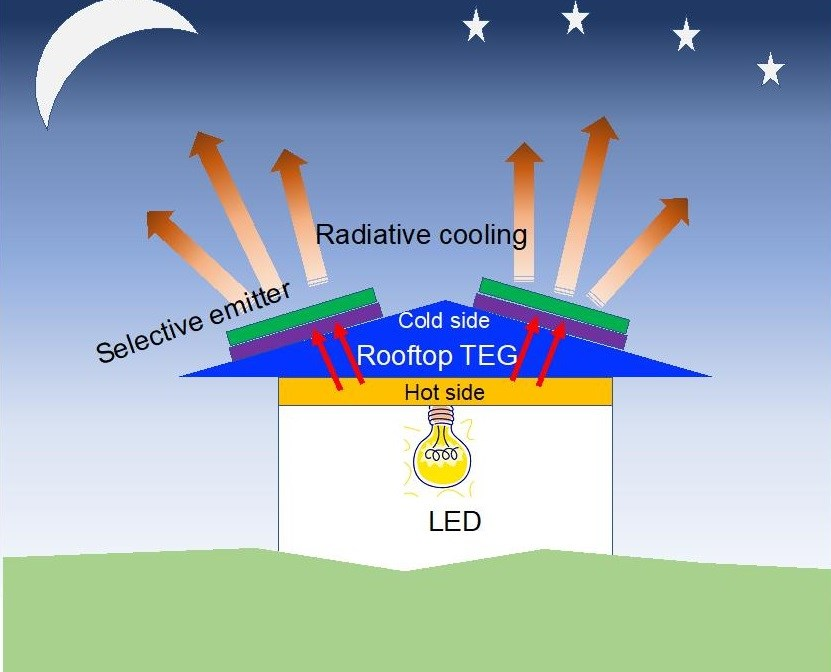 Radiative Cooling Process Makes Electrical power at Nighttime