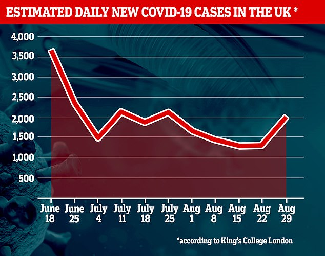 King's College London researchers also estimate there are 2,000 new cases per day across the UK. But that's a 53 percent increase from their estimate of the previous week - 1,300