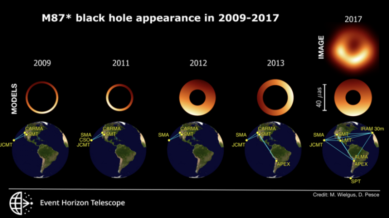 Image showing how the M87* black hole changed its appearance from 2009 to 2017