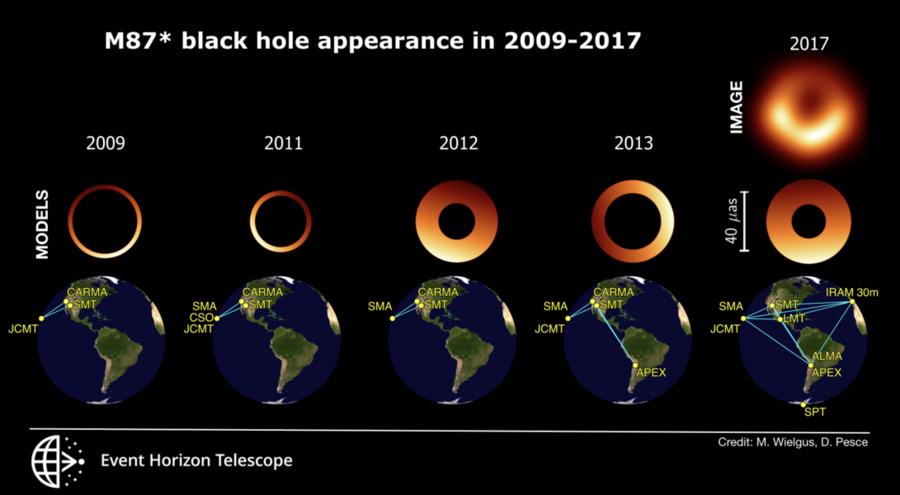 Oscillating shadow for M87 * black hole