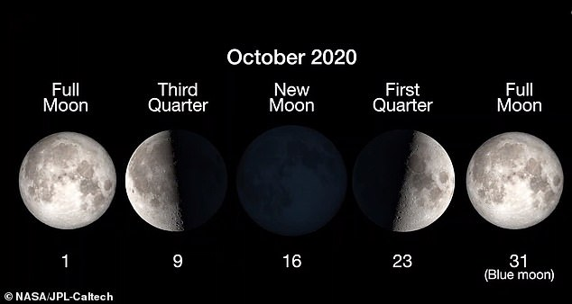 The full moon phase, which is the position of the lunar celestial bodies in orbit, begins Saturday at 10:49 a.m. ET.  Earth's natural satellite will not shine blue, but it does reveal its name because it is the second full moon to appear this month - the first occurs on October 1