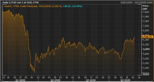 FTSE 100 Index this year