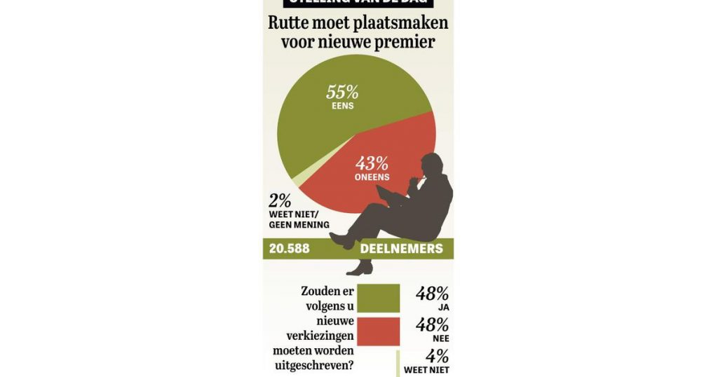 The result: Trust in Rutte lost |  what do you say