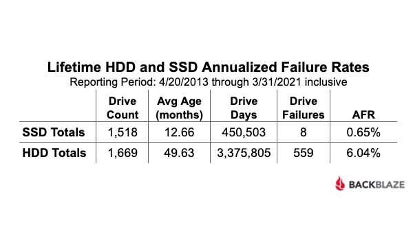 Blackblaze Search: SSDs are more reliable than HDDs