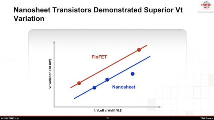 FinFET vs. Nano Paper
