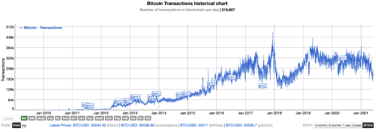 Bitcoin Transactions in June 2021