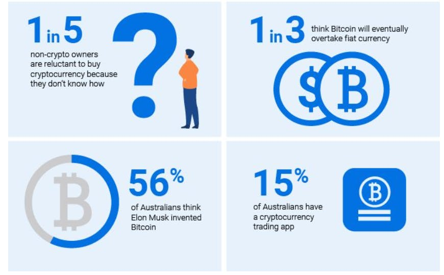 Bitcoin is popular in Australia: 17% of the population owns Bitcoin or other digital currencies