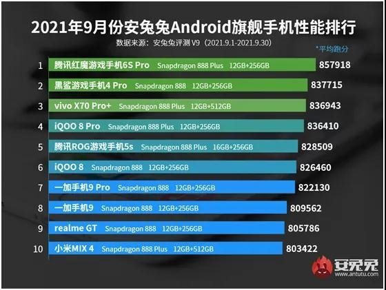 Ranking of September's most productive Android smartphones